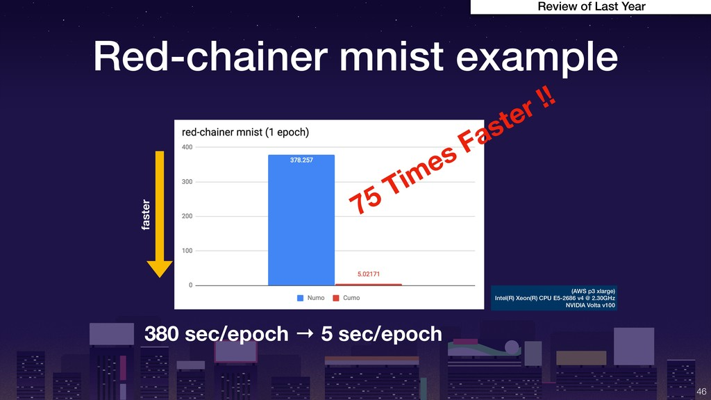 Red-chainer mnist example !46 380 sec/epoch → 5...