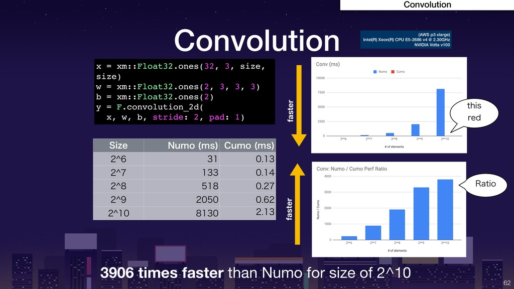 Convolution !62 3906 times faster than Numo for...
