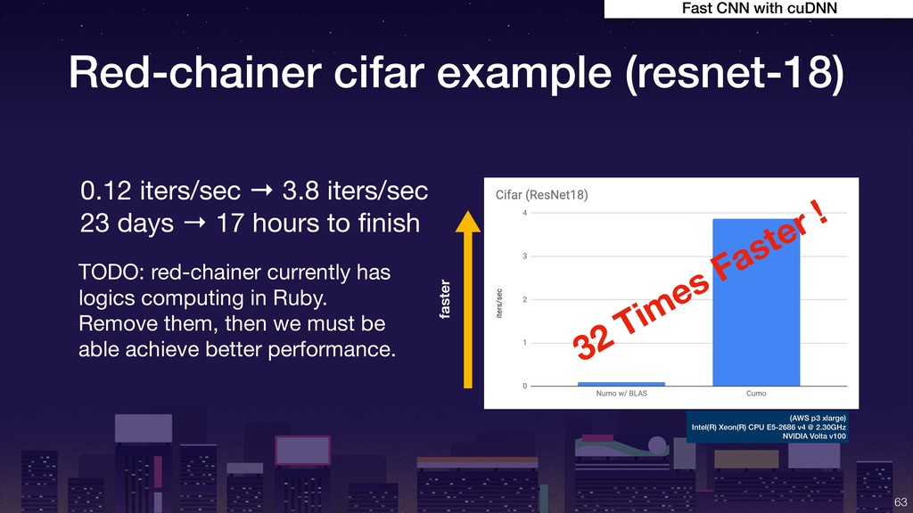 Red-chainer cifar example (resnet-18) !63 0.12 ...