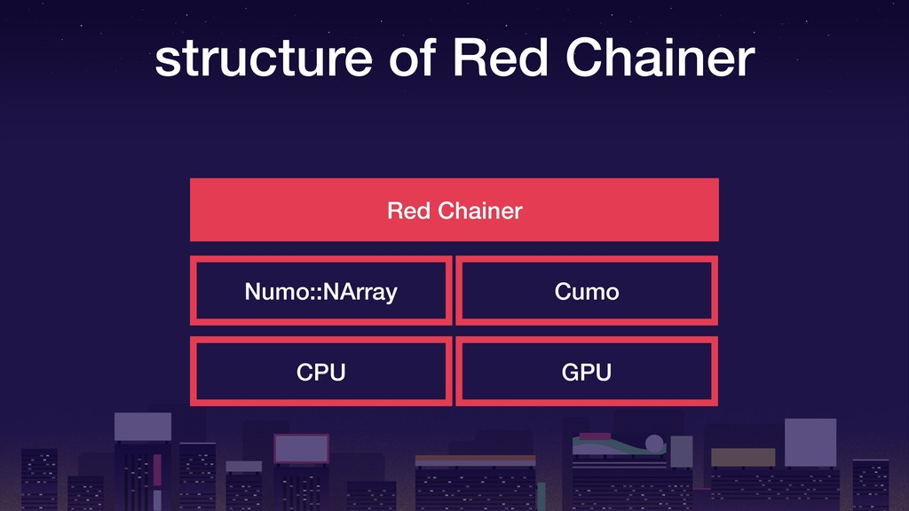 structure of Red Chainer Red Chainer Numo::NArr...