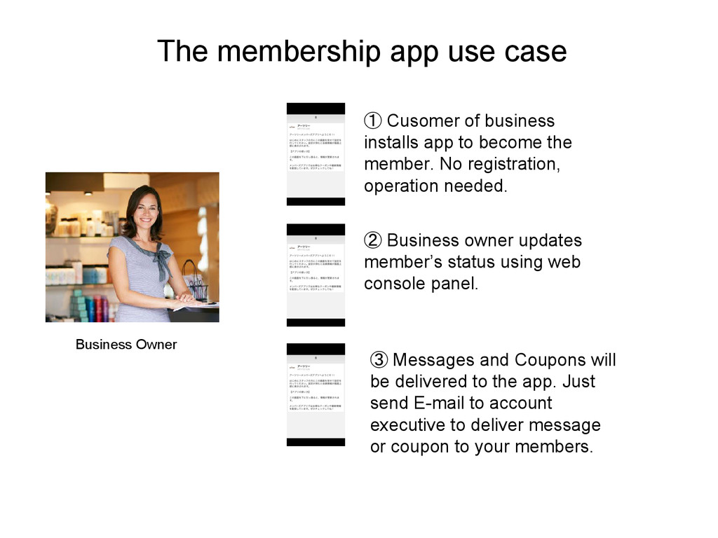 The membership app use case Business Owner ① Cu...