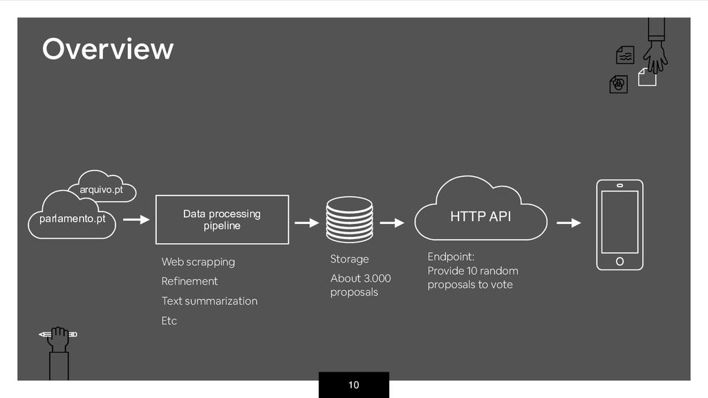 10 HTTP API arquivo.pt parlamento.pt Data proce...