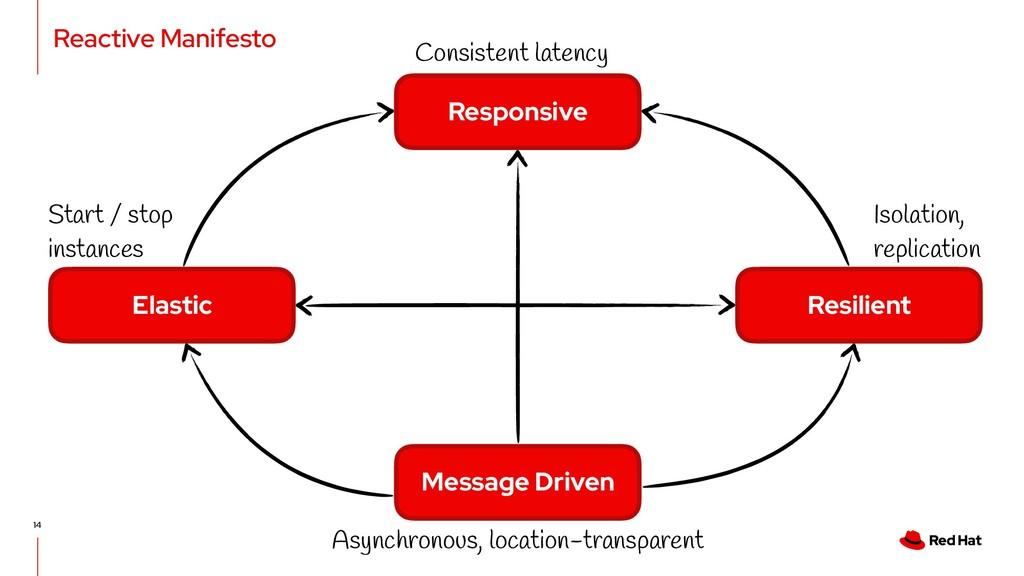 Reactive Manifesto 14 Message Driven Elastic Re...