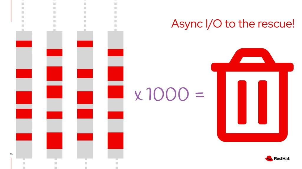 15 x 1000 = Async I/O to the rescue!