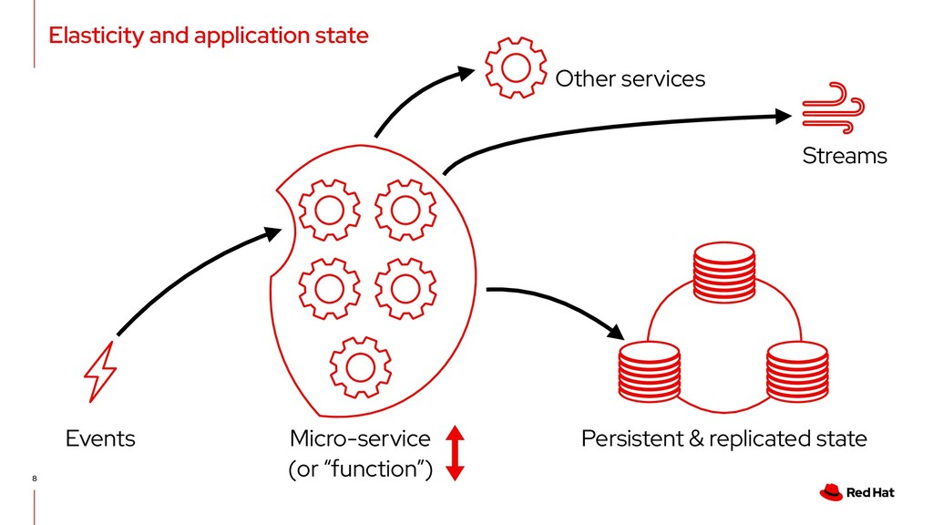 Elasticity and application state 8 Persistent &...