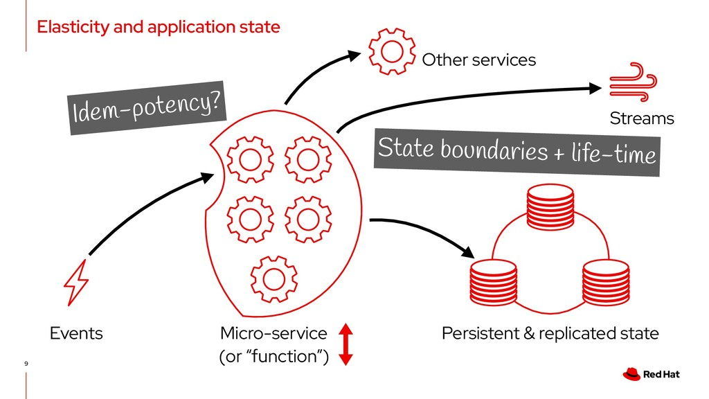 Elasticity and application state 9 Persistent &...