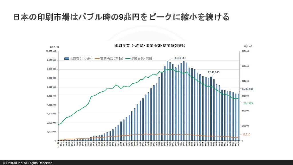 © RakSul,Inc. All Rights Reserved. 日本の印刷市場はバブル時...