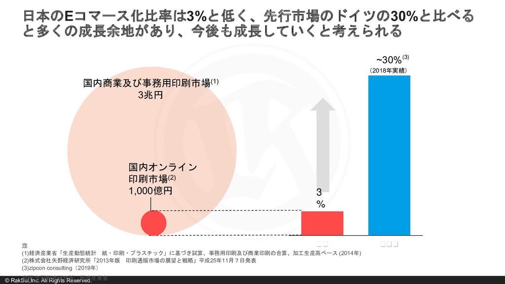 © RakSul,Inc. All Rights Reserved. 出所 矢野経済研究所、経...