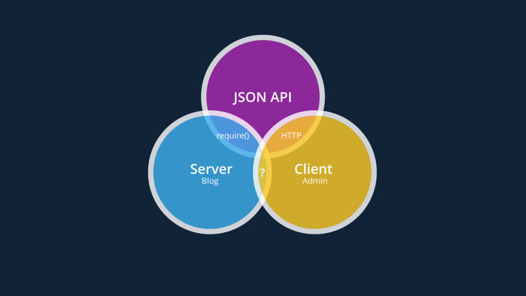 JSON API Server Blog require() Client Admin HTT...