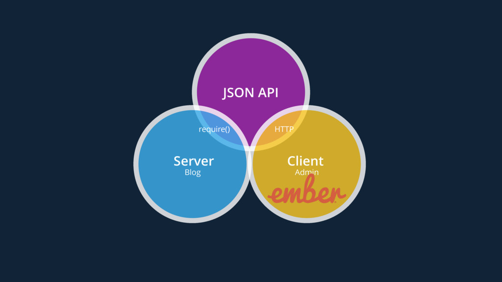 JSON API Server Blog require() Client Admin HTTP