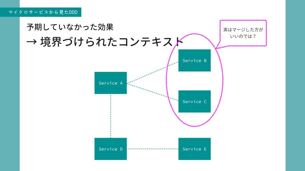 ϚΠΫϩαʔϏε͔Βݟͨ%%%ɹ Service A Service C Service B ...