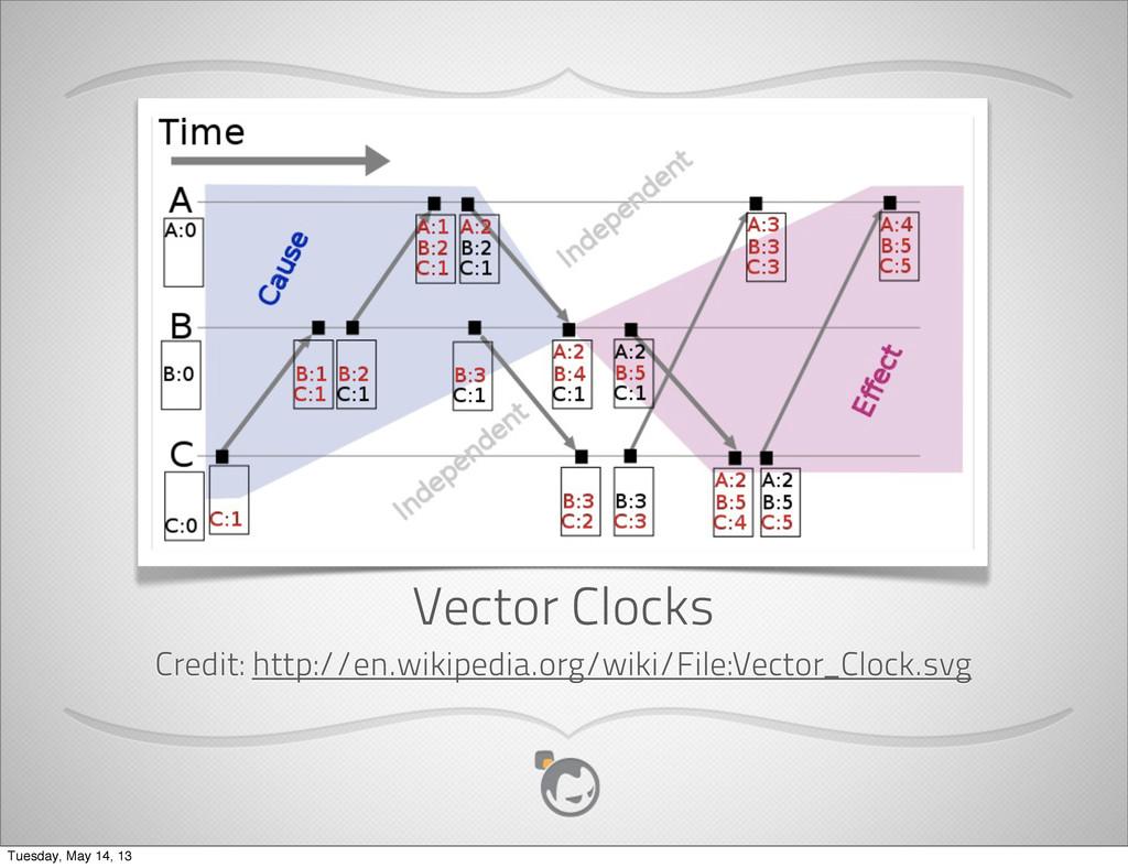 Vector Clocks Credit: http://en.wikipedia.org/w...