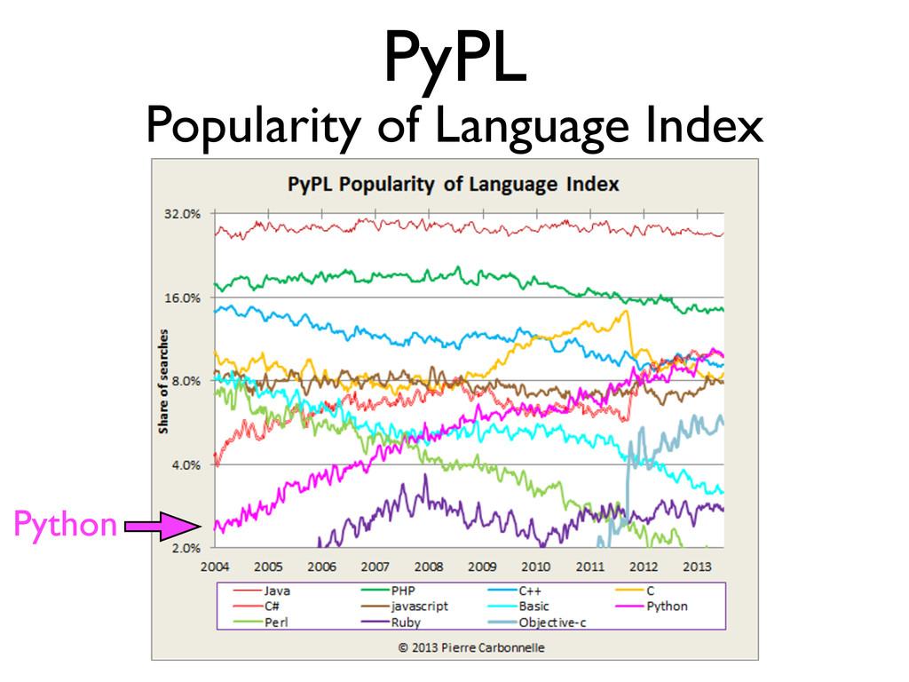 PyPL Popularity of Language Index Python