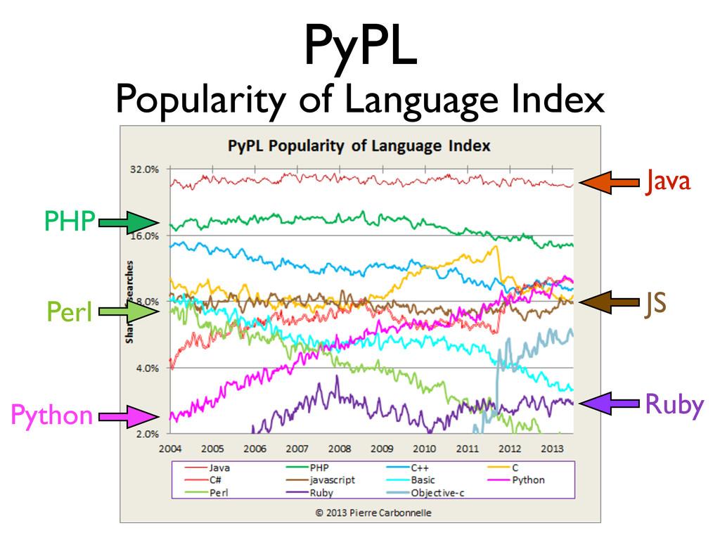 PyPL Popularity of Language Index Python Perl J...