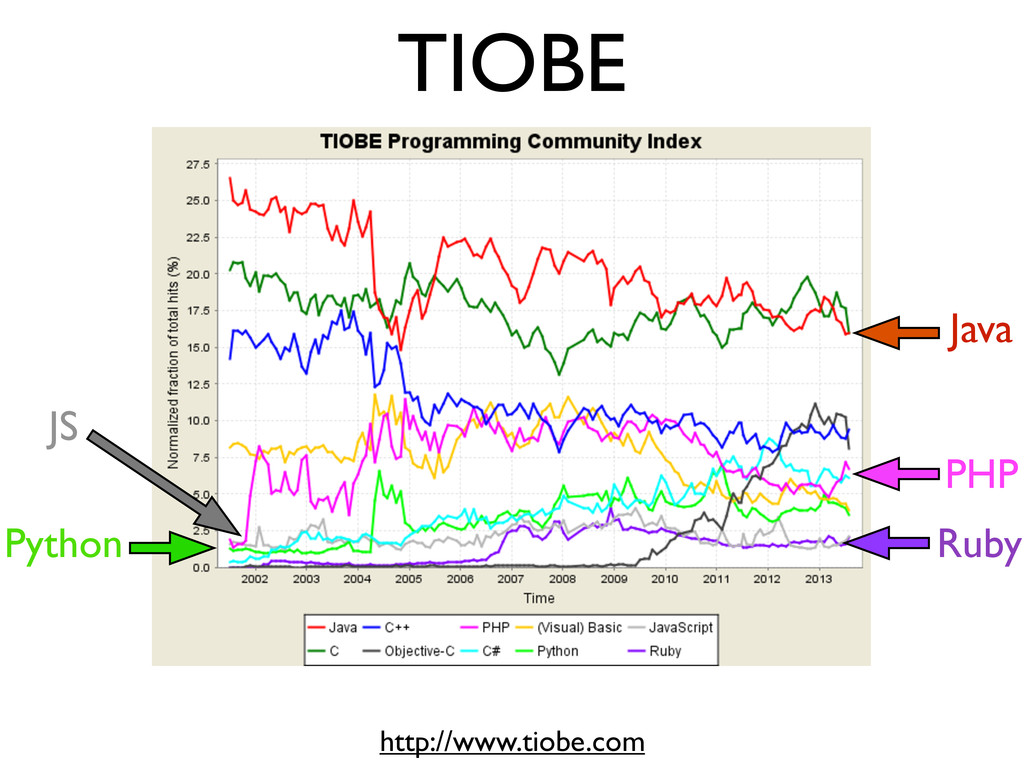 TIOBE http://www.tiobe.com Python Java Ruby PHP...