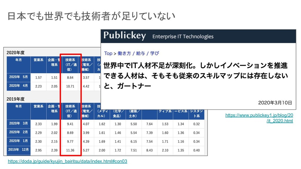 https://doda.jp/guide/kyujin_bairitsu/data/inde...