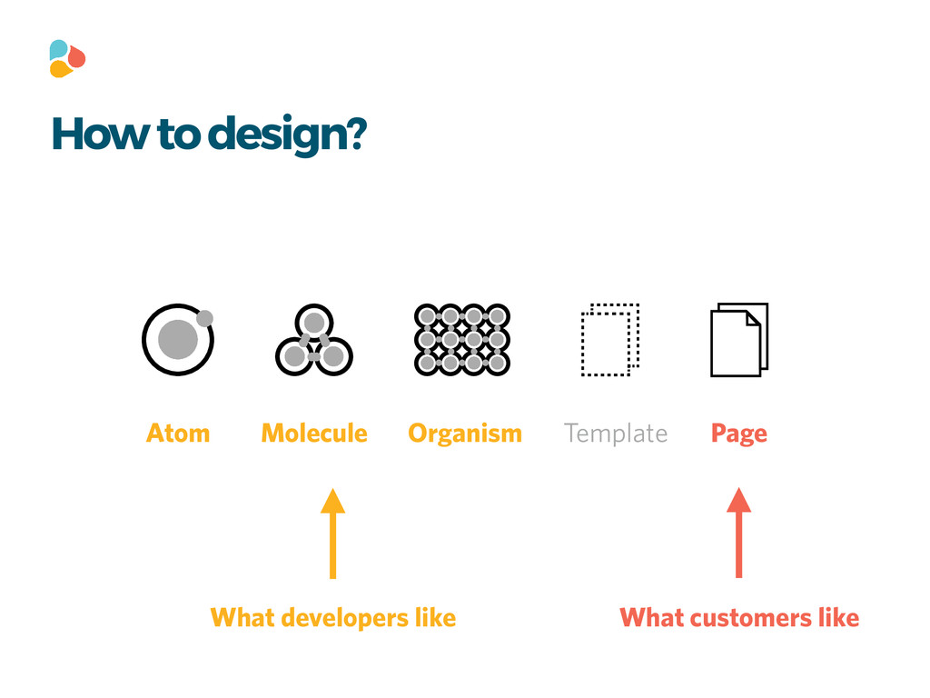 How to design? Atom Molecule Organism Template ...