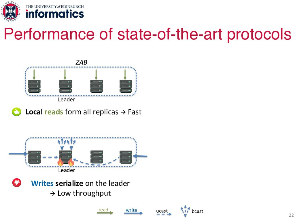 22 Performance of state-of-the-art protocols Le...