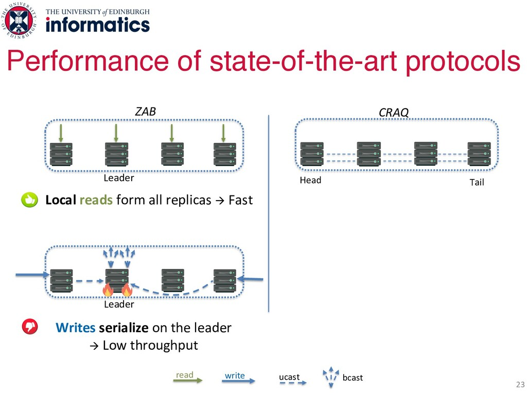 23 Performance of state-of-the-art protocols Le...