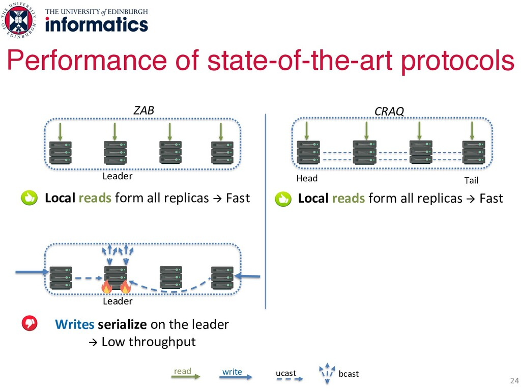 24 Performance of state-of-the-art protocols Le...