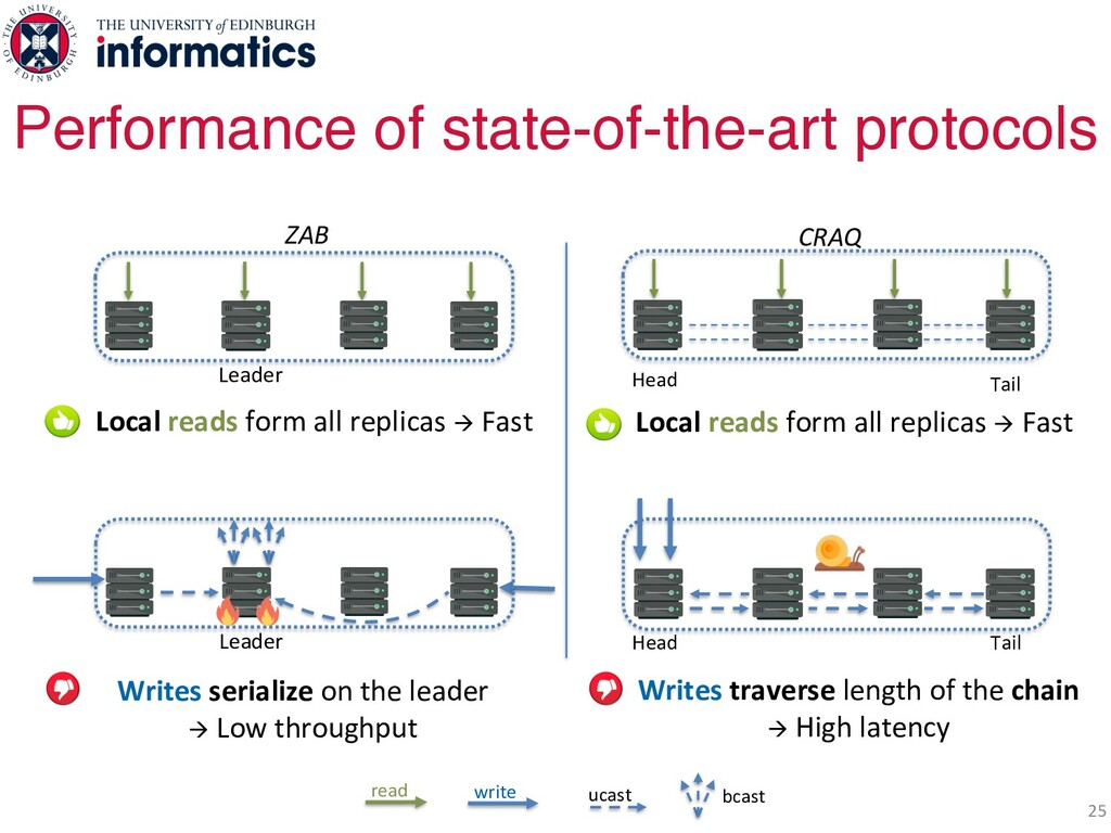 25 Performance of state-of-the-art protocols Le...