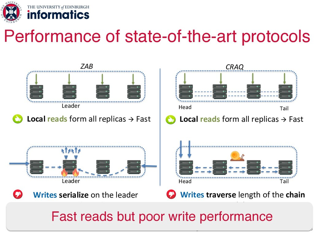 26 Performance of state-of-the-art protocols Le...