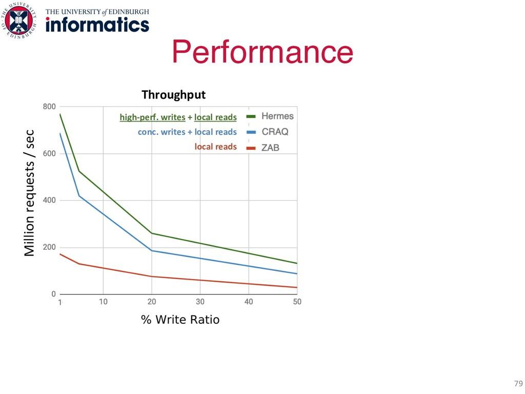 Performance 79 Throughput high-perf. writes + l...