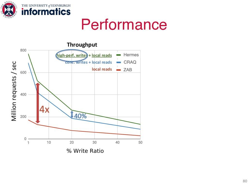 Performance 80 Throughput high-perf. writes + l...