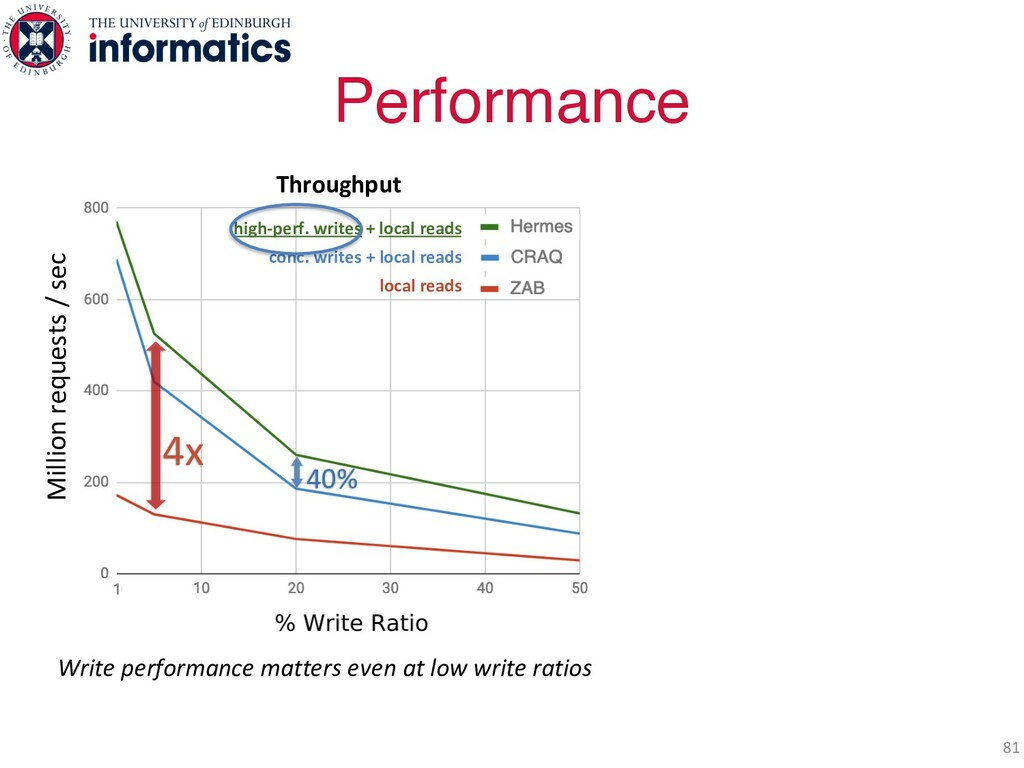 Performance 81 Throughput high-perf. writes + l...
