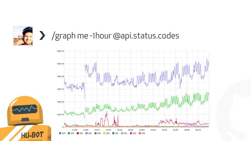 ! /graph me -1hour @api.status.codes !