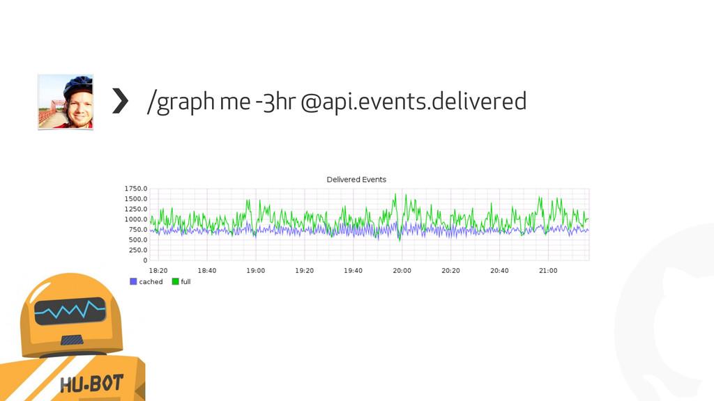 ! /graph me -3hr @api.events.delivered !