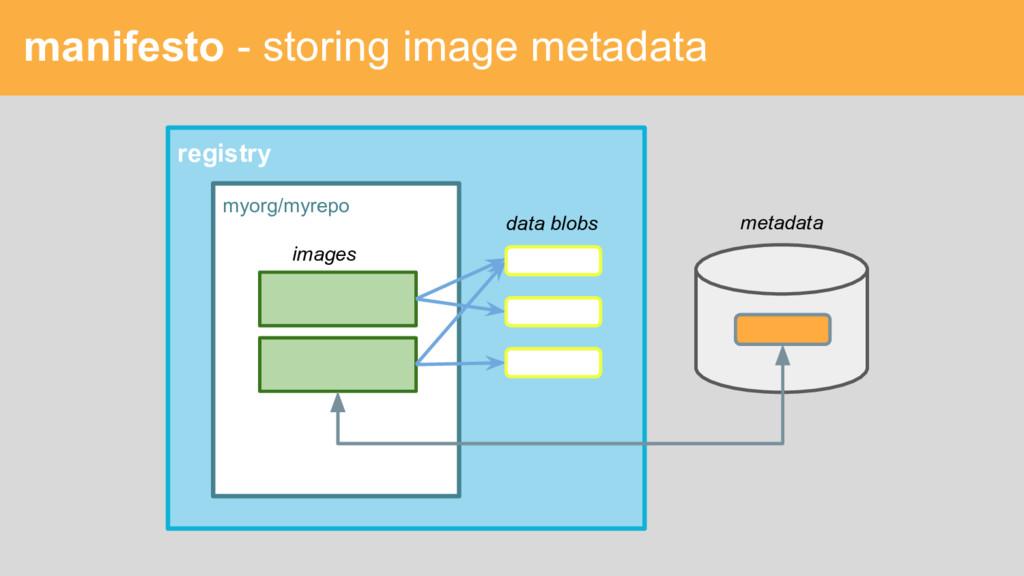 manifesto - storing image metadata registry myo...