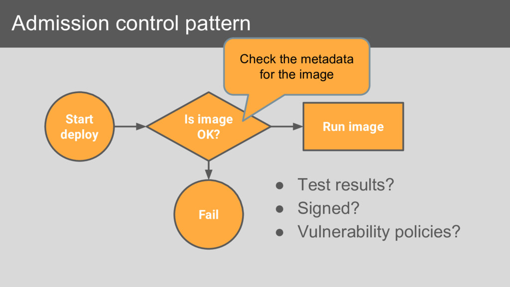 Admission control pattern Start deploy Is image...