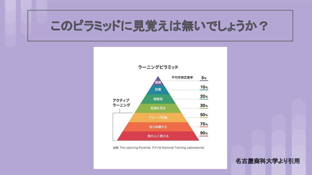 このピラミッドに見覚えは無いでしょうか? 名古屋商科大学より引用