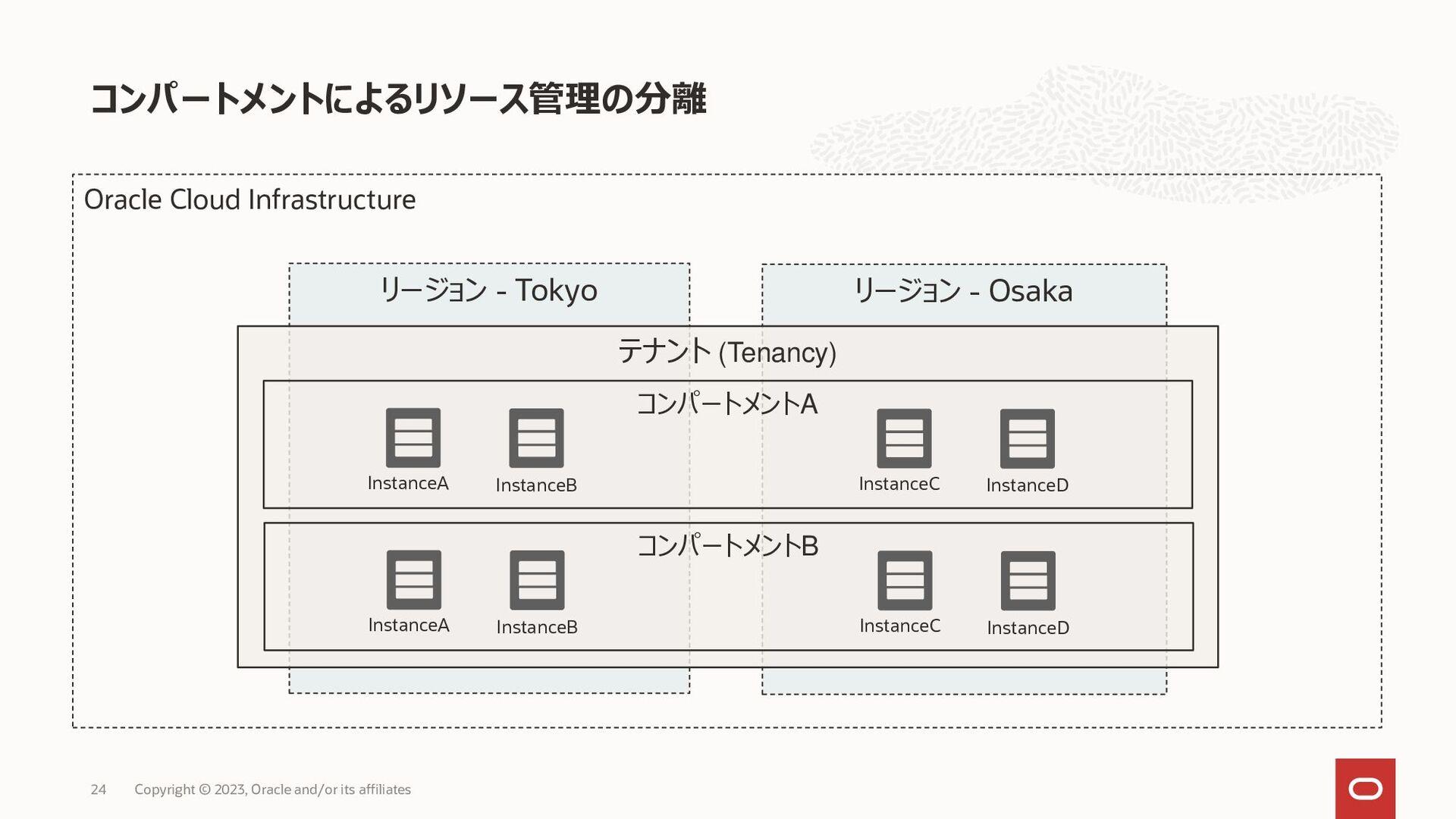 • • OCID OCI Search • – • – Copyright © 2020, O...