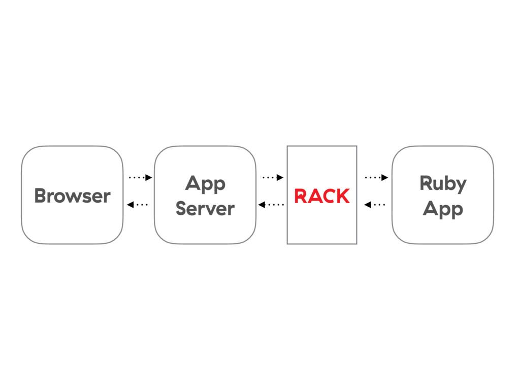 Browser App Server RACK Ruby App