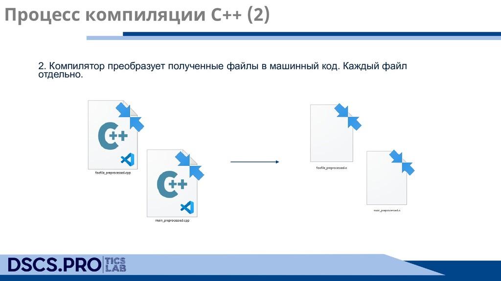 2. Компилятор преобразует полученные файлы в ма...