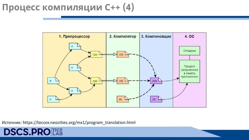 Процесс компиляции C++ (4) Источник: https://te...