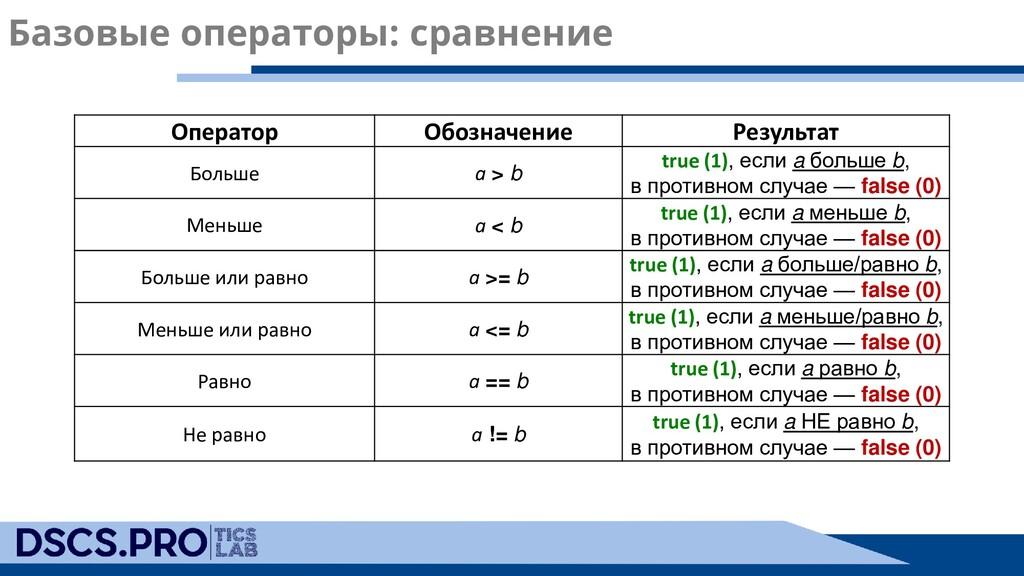 Базовые операторы: сравнение Оператор Обозначен...