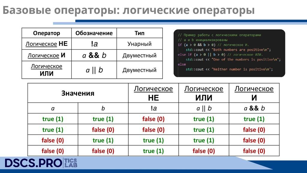 Базовые операторы: логические операторы Значени...