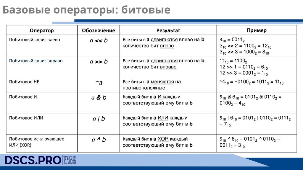 Базовые операторы: битовые Оператор Обозначение...