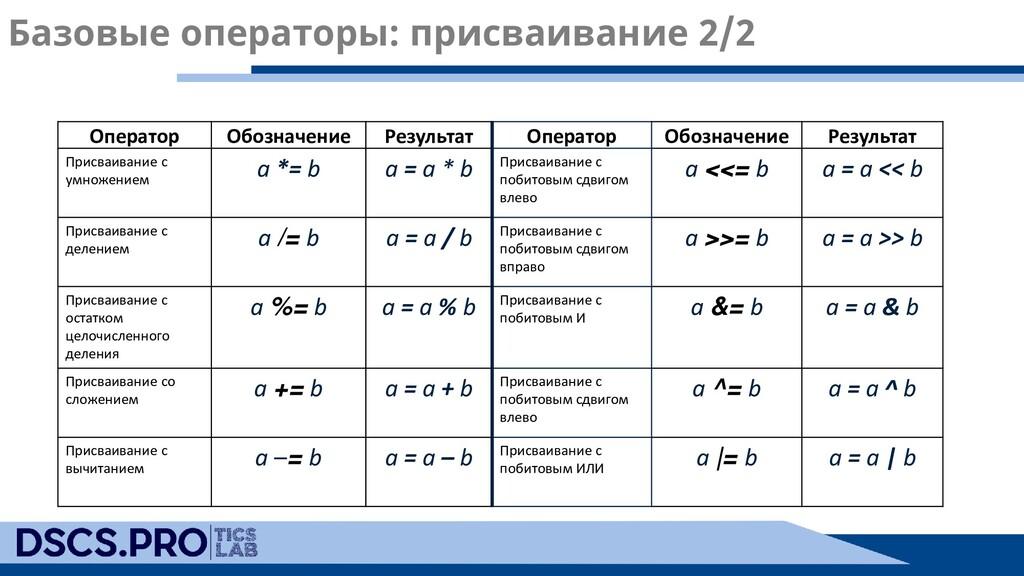 Базовые операторы: присваивание 2/2 Оператор Об...