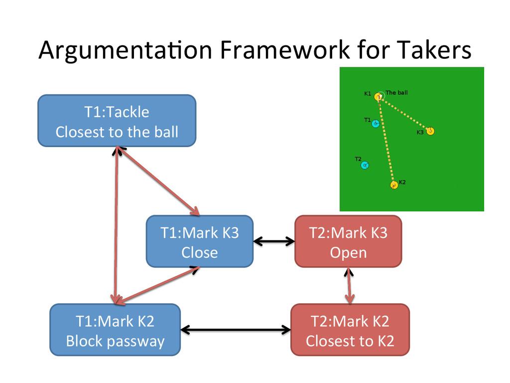 ArgumentaLon Framework for Takers T1:M...