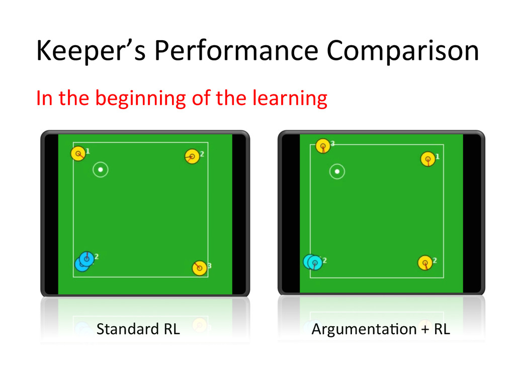 Keeper's Performance Comparison In the...