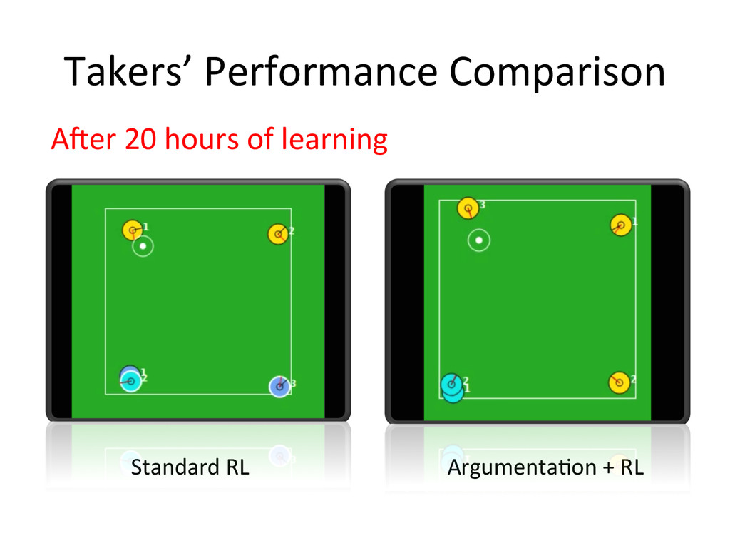 Takers' Performance Comparison A`er 20...