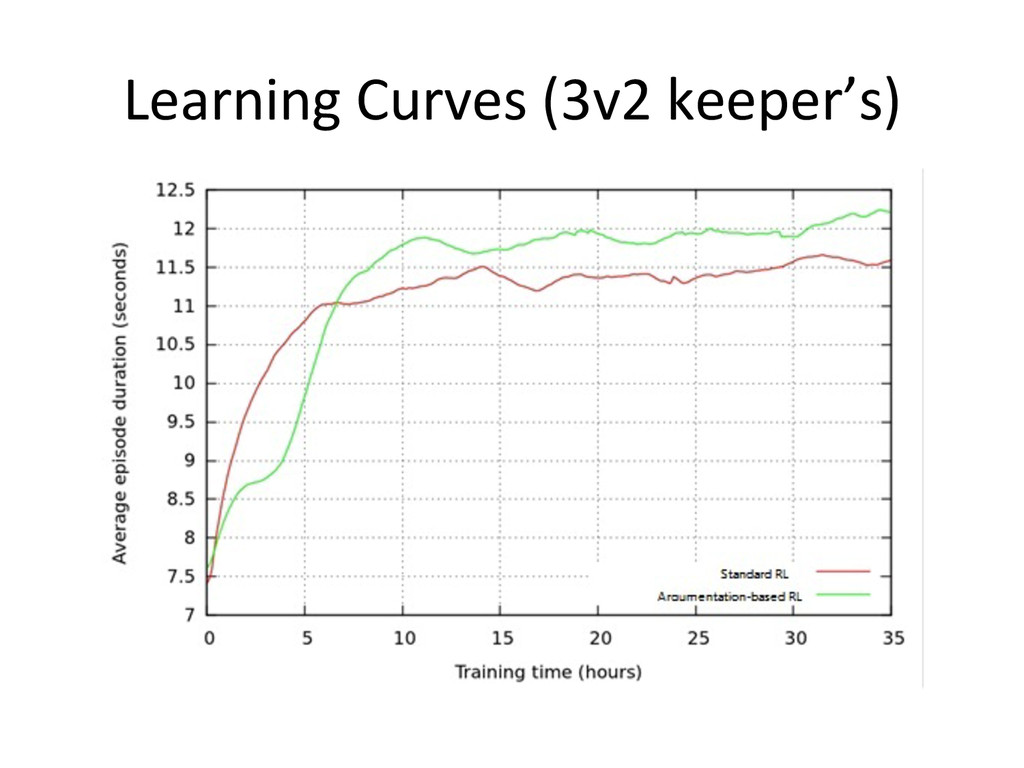 Learning Curves (3v2 keeper's)