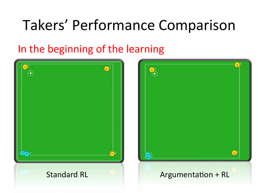 Takers' Performance Comparison In the...
