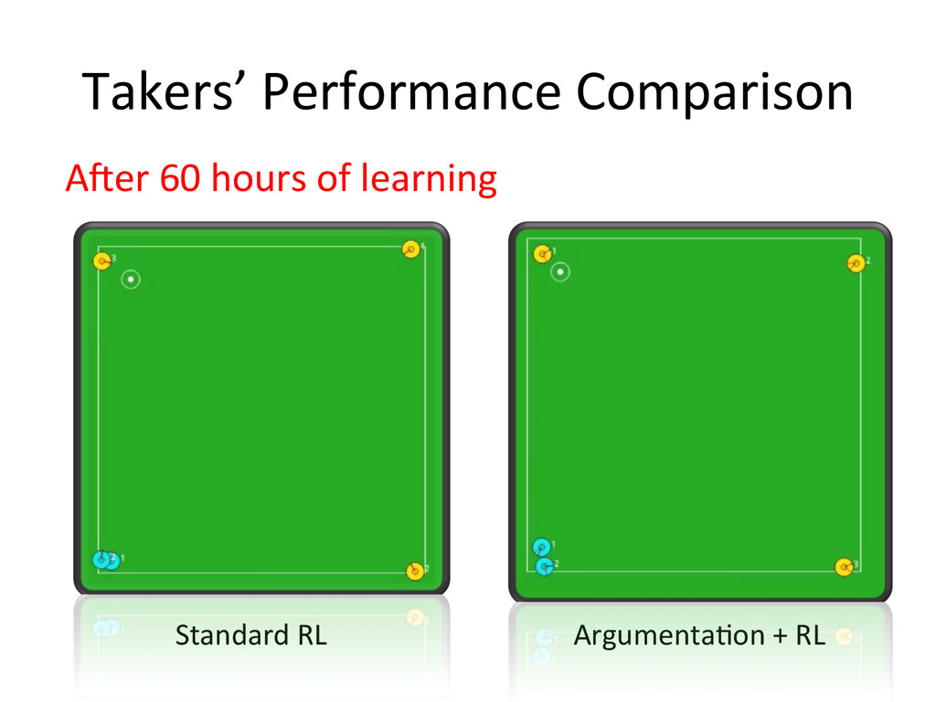 Takers' Performance Comparison A`er 60...