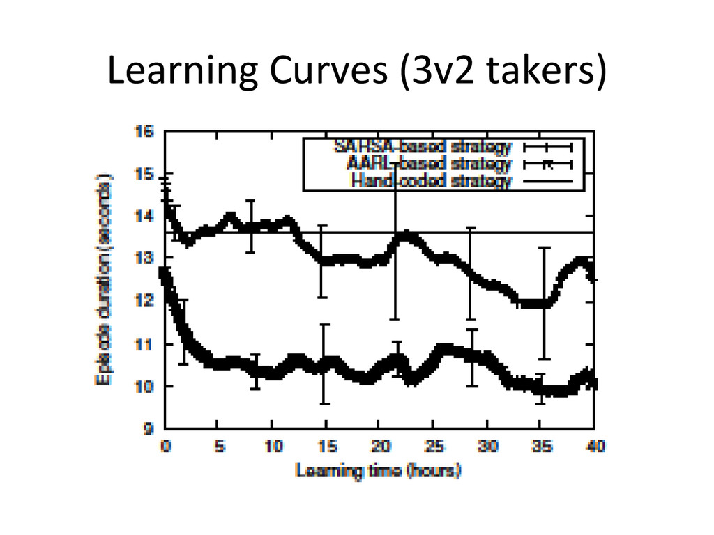 Learning Curves (3v2 takers)