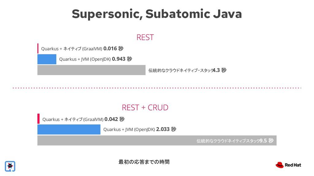 Supersonic, Subatomic Java Quarkus + ネイティブ (Gra...